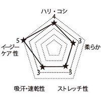 7022SC FOLKの生地グラフ
