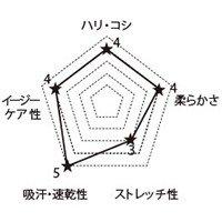 HI700 FOLKの生地グラフ