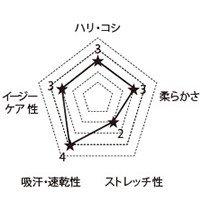 5018SC FOLKの生地グラフ